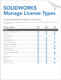 Compare SOLIDWORKS Manage License Types