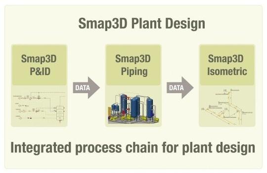 Smap3D Plant Design